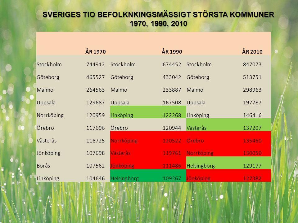 www.regionvasterbotten.se MÅL ÅR 1970 ÅR 1990 ÅR 2010 Stockholm744912Stockholm674452Stockholm847073 Göteborg465527Göteborg433042Göteborg513751 Malmö26