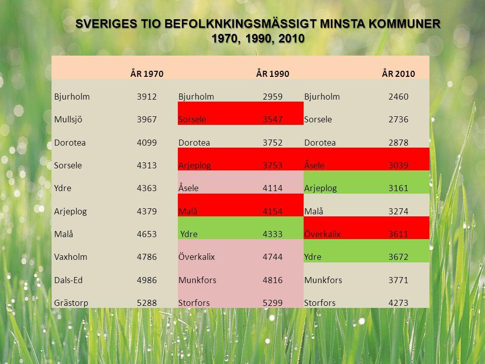 www.regionvasterbotten.se MÅL SVERIGES TIO BEFOLKNKINGSMÄSSIGT MINSTA KOMMUNER 1970, 1990, 2010 ÅR 1970 ÅR 1990 ÅR 2010 Bjurholm3912Bjurholm2959Bjurho