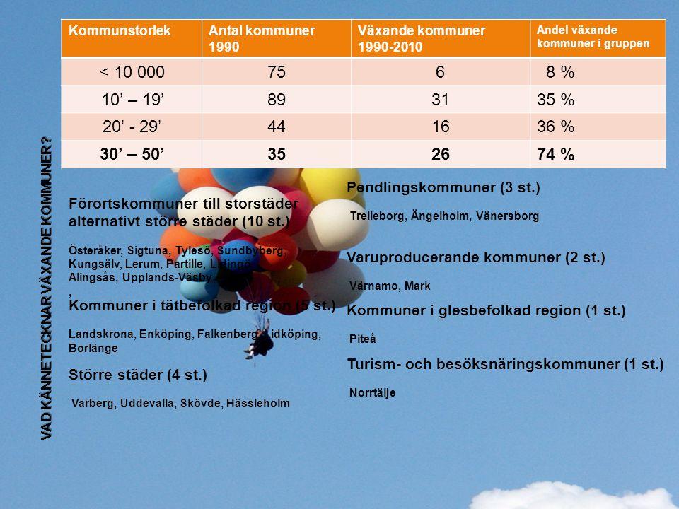 www.regionvasterbotten.se VAD KÄNNETECKNAR VÄXANDE KOMMUNER? KommunstorlekAntal kommuner 1990 Växande kommuner 1990-2010 Andel växande kommuner i grup