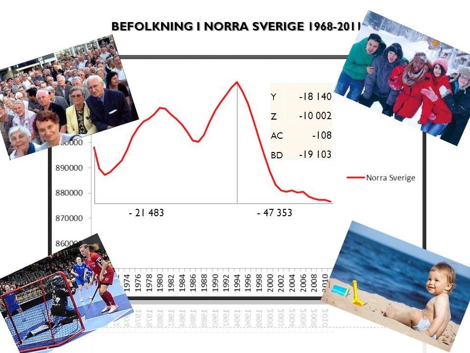 BEFOLKNING I NORRA SVERIGE 1968-2011 - 47 353- 21 483 Y -18 140 Z -10 002 AC -108 BD -19 103