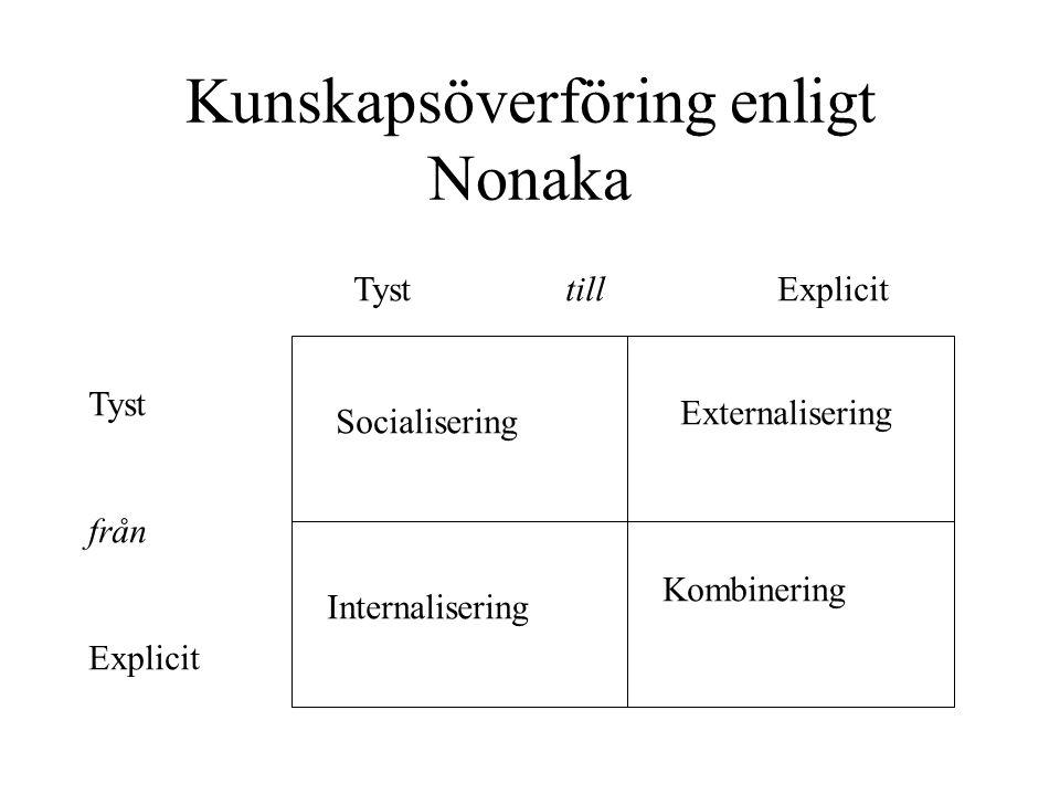 Kunskapsöverföring enligt Nonaka TysttillExplicit Tyst från Explicit Socialisering Internalisering Externalisering Kombinering