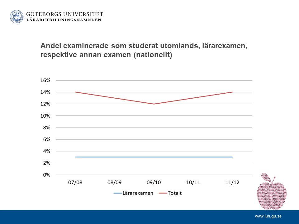 www.lun.gu.se Mobilitet – ett mervärde för ökad kvalitet Fältstudier inom kurs VFU utomlands Samla empiri utomlands till projekt/examensarbete Utbytes