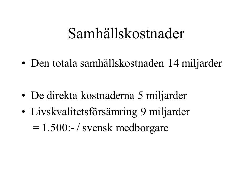 Samhällskostnader Den totala samhällskostnaden 14 miljarder De direkta kostnaderna 5 miljarder Livskvalitetsförsämring 9 miljarder = 1.500:- / svensk