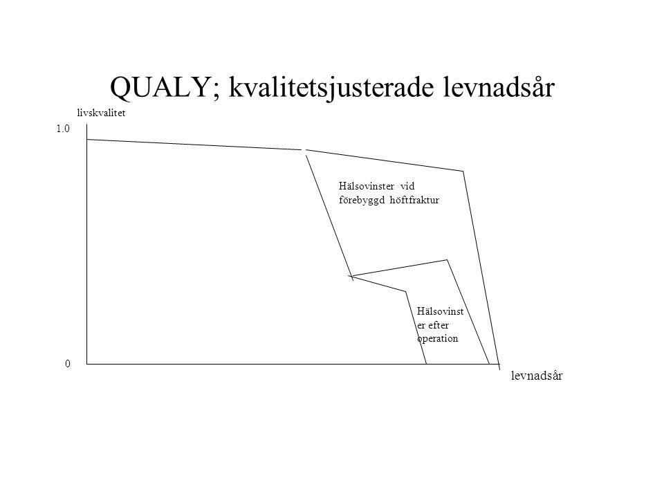 QUALY; kvalitetsjusterade levnadsår levnadsår livskvalitet 1.0 0 Hälsovinster vid förebyggd höftfraktur Hälsovinst er efter operation