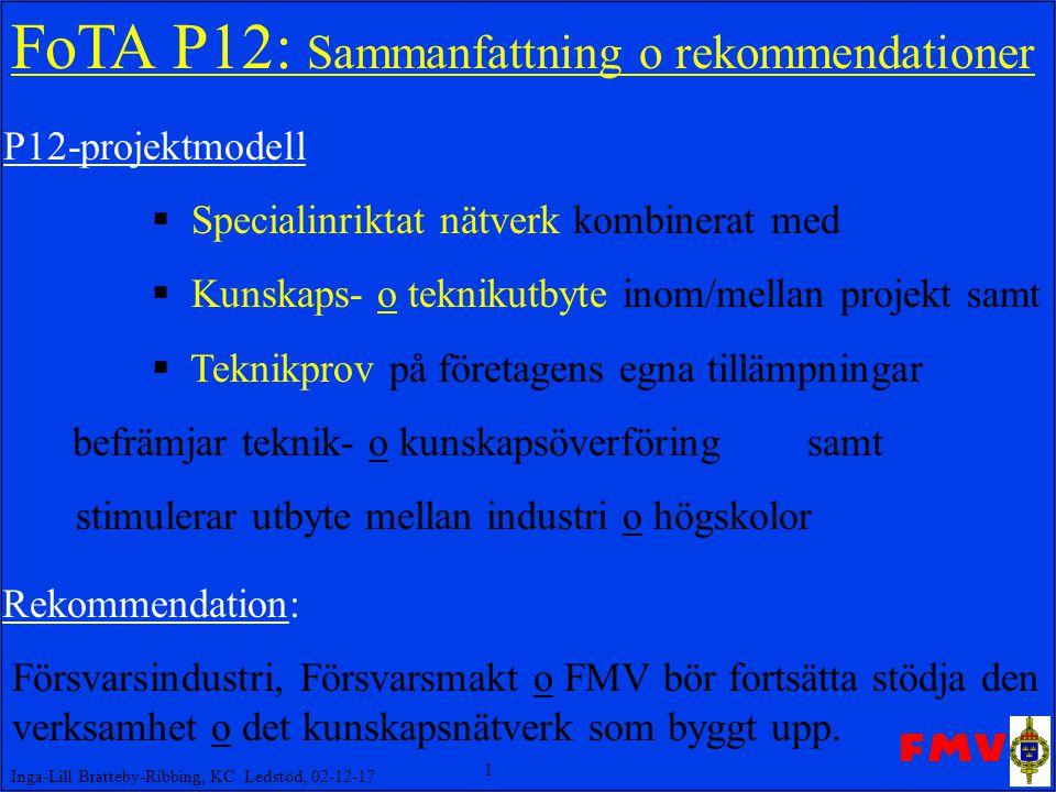 1 Inga-Lill Bratteby-Ribbing, KC Ledstöd, 02-12-17 FoTA P12: Sammanfattning o rekommendationer P12-projektmodell  Specialinriktat nätverk kombinerat med  Kunskaps- o teknikutbyte inom/mellan projekt samt  Teknikprov på företagens egna tillämpningar befrämjar teknik- o kunskapsöverföring samt stimulerar utbyte mellan industri o högskolor Rekommendation: Försvarsindustri, Försvarsmakt o FMV bör fortsätta stödja den.verksamhet o det kunskapsnätverk som byggt upp.
