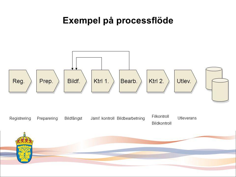 Reg. Prep. Bildf. Ktrl 1. Bearb. Ktrl 2. Utlev. Exempel på processflöde Registrering PrepareringBildfångstJämf. kontroll Filkontroll Bildkontroll Bild