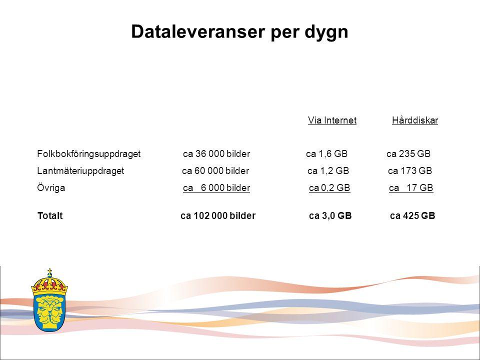 Dataleveranser per dygn Via Internet Hårddiskar Folkbokföringsuppdraget ca 36 000 bilder ca 1,6 GB ca 235 GB Lantmäteriuppdraget ca 60 000 bilder ca 1,2 GB ca 173 GB Övriga ca 6 000 bilder ca 0,2 GB ca 17 GB Totalt ca 102 000 bilder ca 3,0 GB ca 425 GB