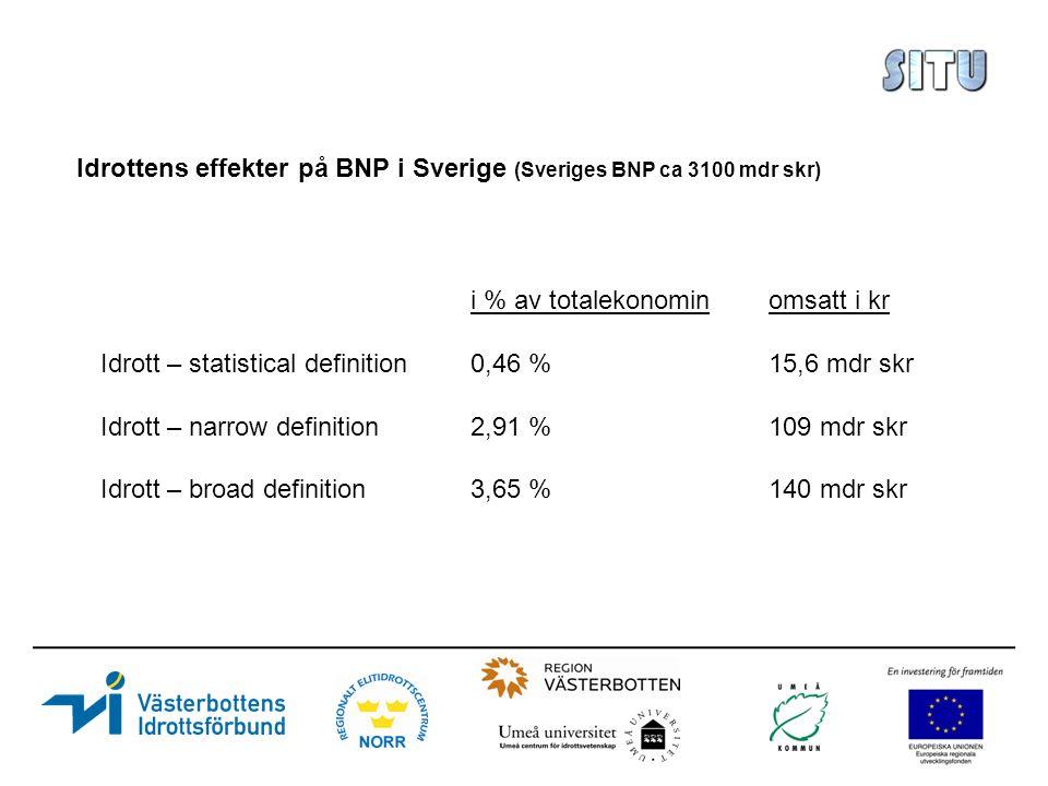 Idrottens effekter på BNP i Sverige (Sveriges BNP ca 3100 mdr skr) i % av totalekonominomsatt i kr Idrott – statistical definition0,46 %15,6 mdr skr Idrott – narrow definition2,91 %109 mdr skr Idrott – broad definition3,65 %140 mdr skr