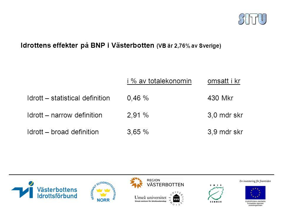 Idrottens effekter på BNP i Västerbotten (VB är 2,76% av Sverige) i % av totalekonominomsatt i kr Idrott – statistical definition0,46 %430 Mkr Idrott – narrow definition2,91 %3,0 mdr skr Idrott – broad definition3,65 %3,9 mdr skr