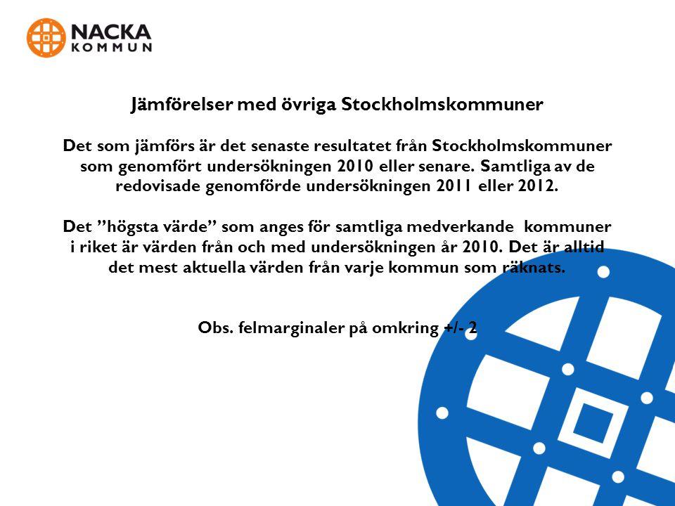 Jämförelser med övriga Stockholmskommuner Det som jämförs är det senaste resultatet från Stockholmskommuner som genomfört undersökningen 2010 eller se