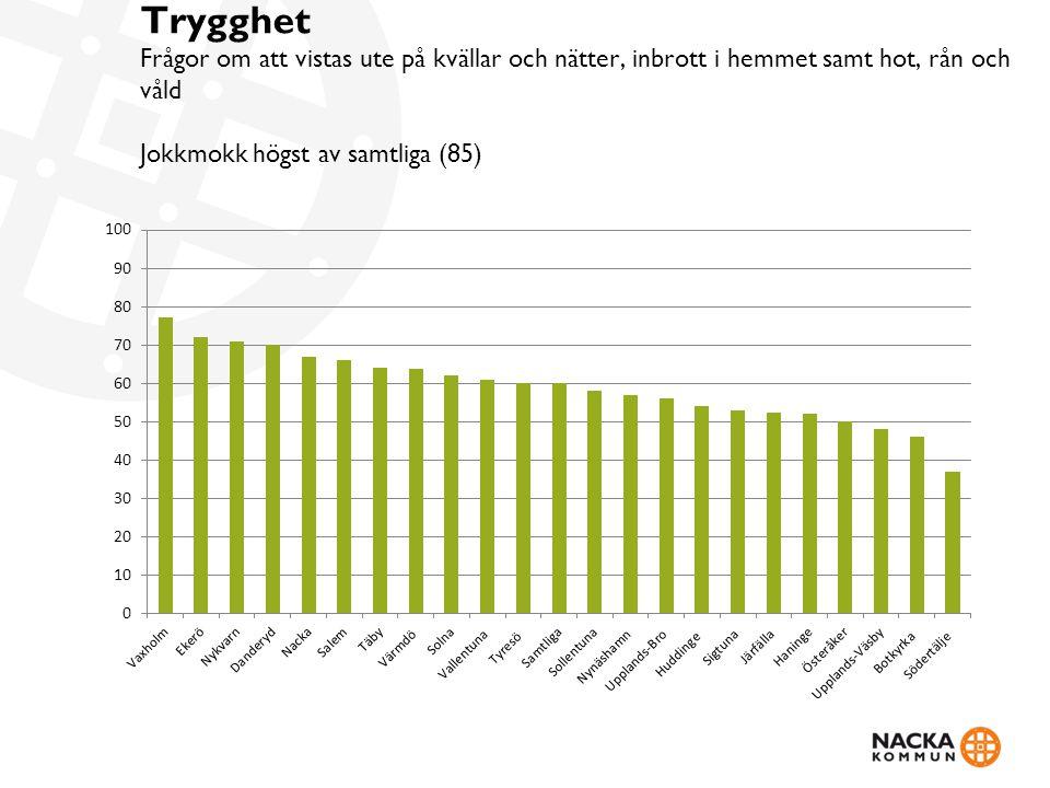 Idrotts- och motionsanläggningar Olofströms kommun högst av samtliga (71)