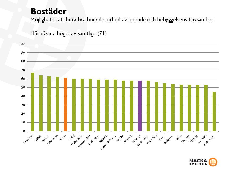 Nöjd-medborgar-index Helhetsbetyg på hur kommunen sköter sina verksamheter Danderyd högst av samtliga