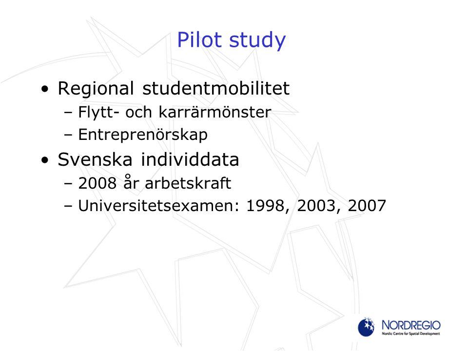 Pilot study Regional studentmobilitet –Flytt- och karrärmönster –Entreprenörskap Svenska individdata –2008 år arbetskraft –Universitetsexamen: 1998, 2003, 2007