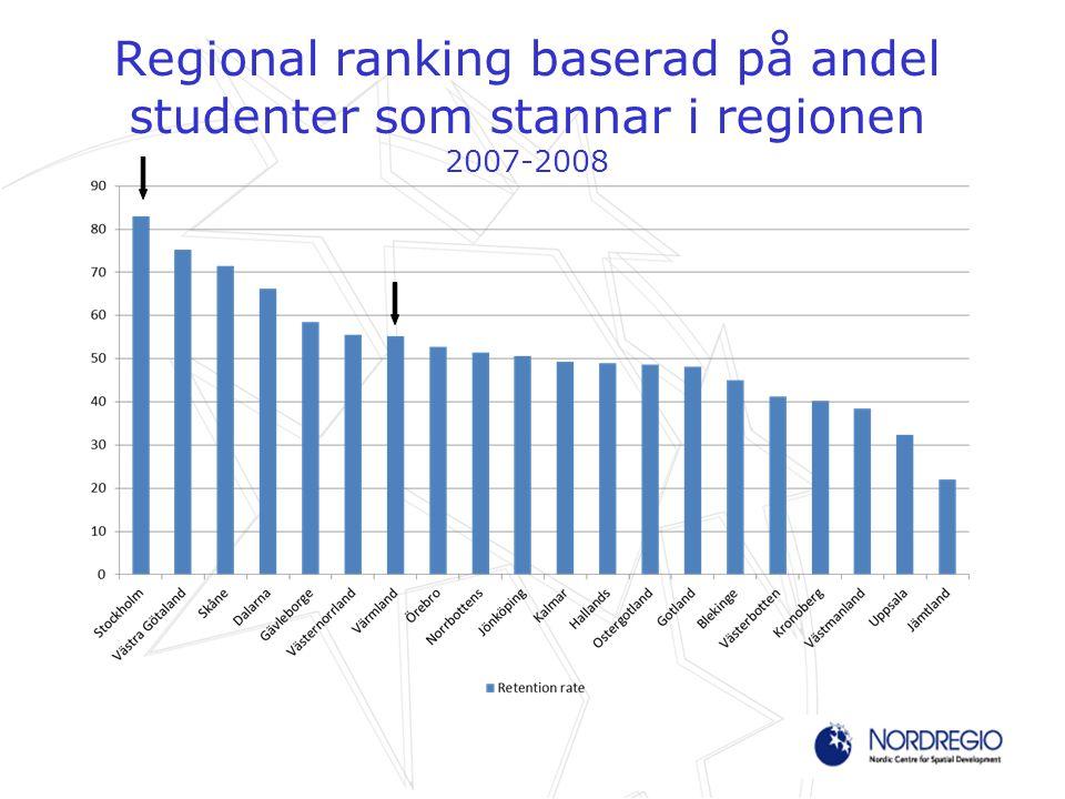 Regional ranking baserad på andel studenter som stannar i regionen 2007-2008