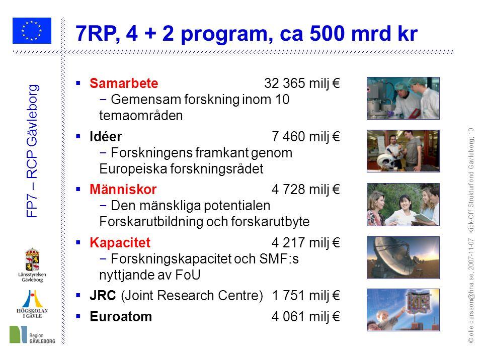 © olle.persson@hna.se, 2007-11-07 Kick-Off Strukturfond Gävleborg; 10 FP7 – RCP Gävleborg  Samarbete 32 365 milj € − Gemensam forskning inom 10 temao