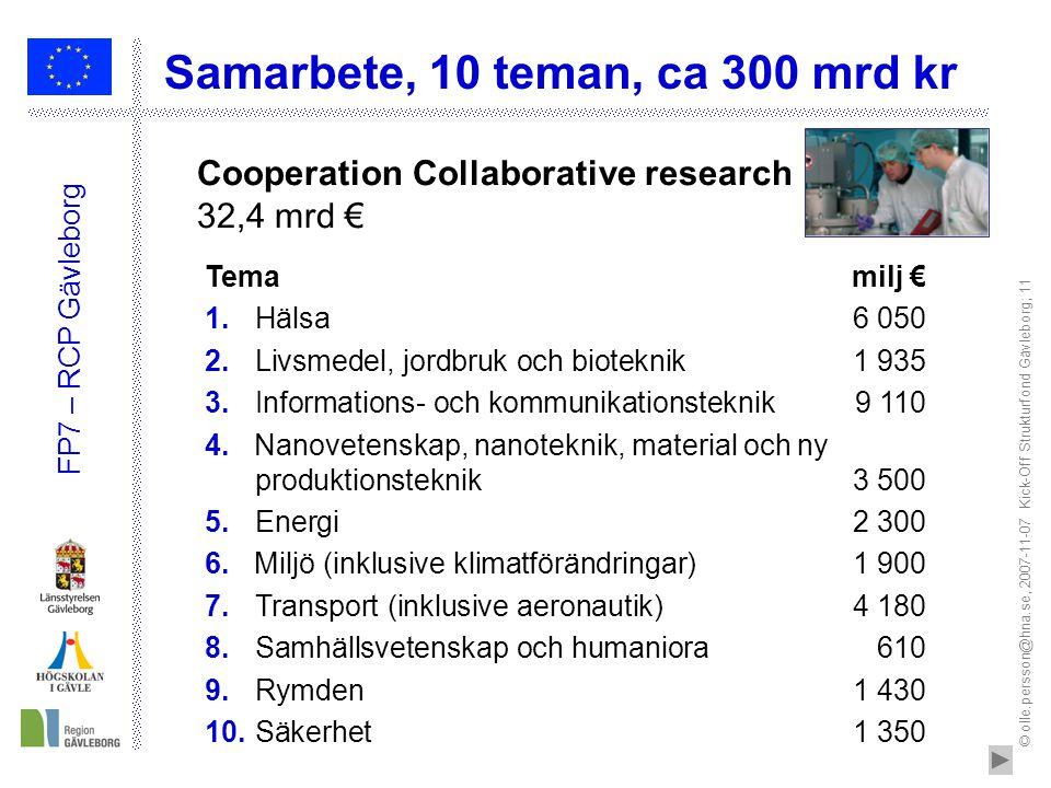 © olle.persson@hna.se, 2007-11-07 Kick-Off Strukturfond Gävleborg; 11 FP7 – RCP Gävleborg Samarbete, 10 teman, ca 300 mrd kr Temamilj € 1.