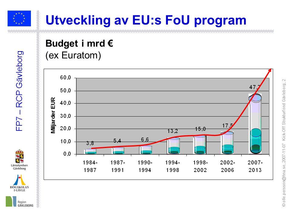 © olle.persson@hna.se, 2007-11-07 Kick-Off Strukturfond Gävleborg; 2 FP7 – RCP Gävleborg Budget i mrd € (ex Euratom) Utveckling av EU:s FoU program