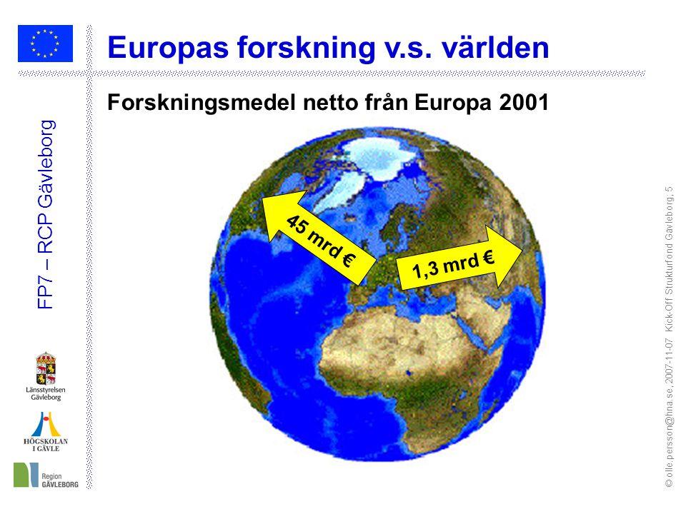 © olle.persson@hna.se, 2007-11-07 Kick-Off Strukturfond Gävleborg; 5 FP7 – RCP Gävleborg 45 mrd € 1,3 mrd € Forskningsmedel netto från Europa 2001 Eur