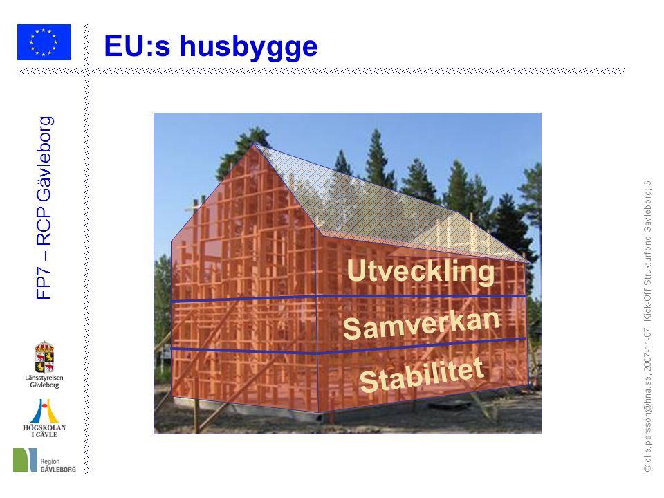 © olle.persson@hna.se, 2007-11-07 Kick-Off Strukturfond Gävleborg; 6 FP7 – RCP Gävleborg Utveckling Stabilitet Samverkan EU:s husbygge