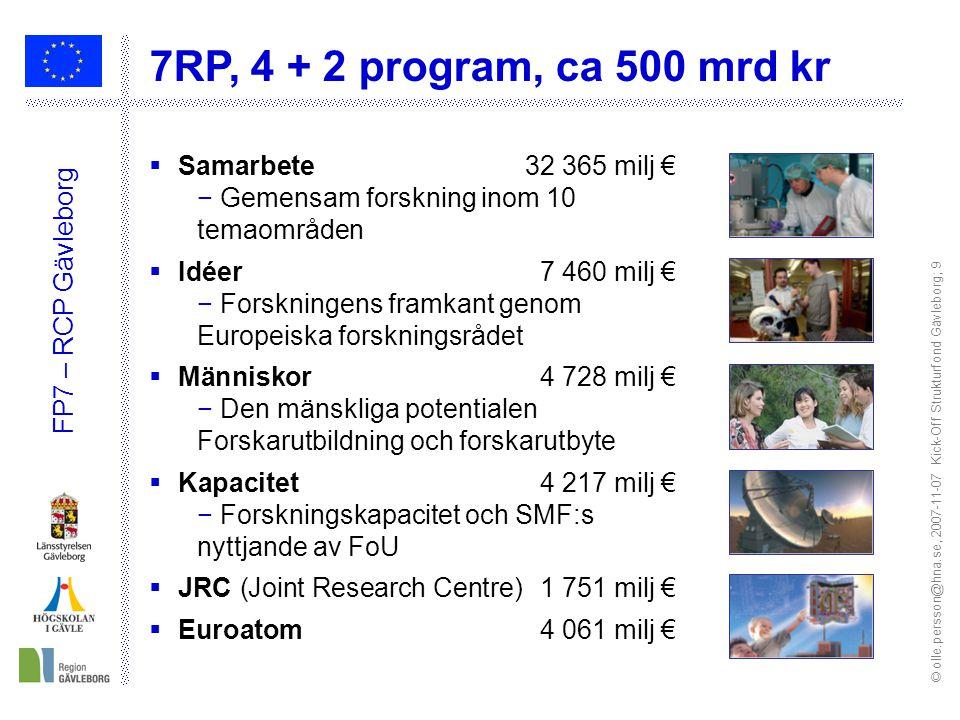 © olle.persson@hna.se, 2007-11-07 Kick-Off Strukturfond Gävleborg; 9 FP7 – RCP Gävleborg  Samarbete 32 365 milj € − Gemensam forskning inom 10 temaområden  Idéer 7 460 milj € − Forskningens framkant genom Europeiska forskningsrådet  Människor 4 728 milj € − Den mänskliga potentialen Forskarutbildning och forskarutbyte  Kapacitet 4 217 milj € − Forskningskapacitet och SMF:s nyttjande av FoU  JRC (Joint Research Centre)1 751 milj €  Euroatom 4 061 milj € 7RP, 4 + 2 program, ca 500 mrd kr