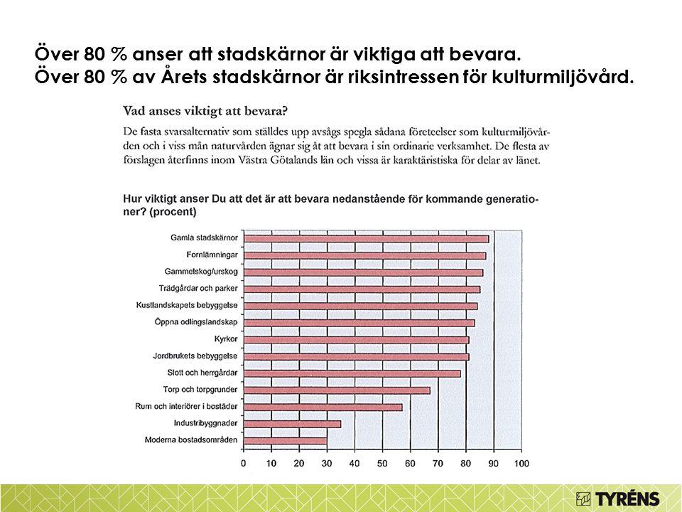 Över 80 % anser att stadskärnor är viktiga att bevara. Över 80 % av Årets stadskärnor är riksintressen för kulturmiljövård.
