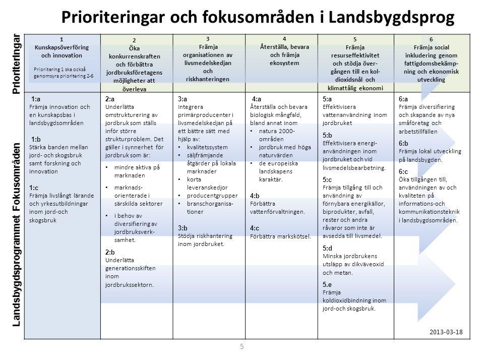 1:a Främja innovation och en kunskapsbas i landsbygdsområden 1:b Stärka banden mellan jord- och skogsbruk samt forskning och innovation 1:c Främja liv
