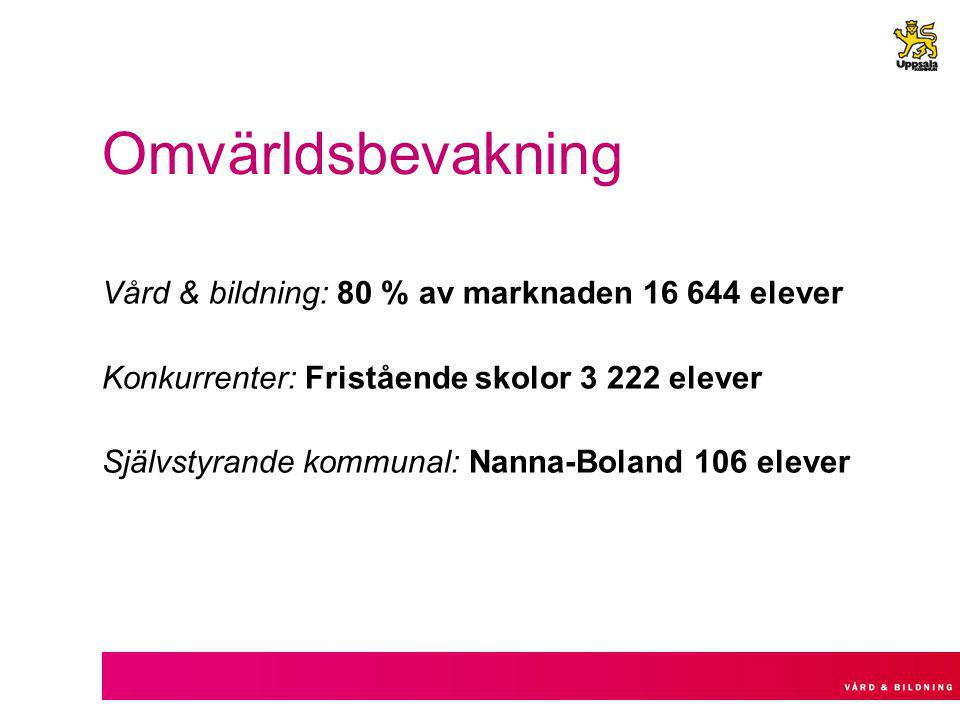 Omvärldsbevakning Vård & bildning: 80 % av marknaden 16 644 elever Konkurrenter: Fristående skolor 3 222 elever Självstyrande kommunal: Nanna-Boland 106 elever