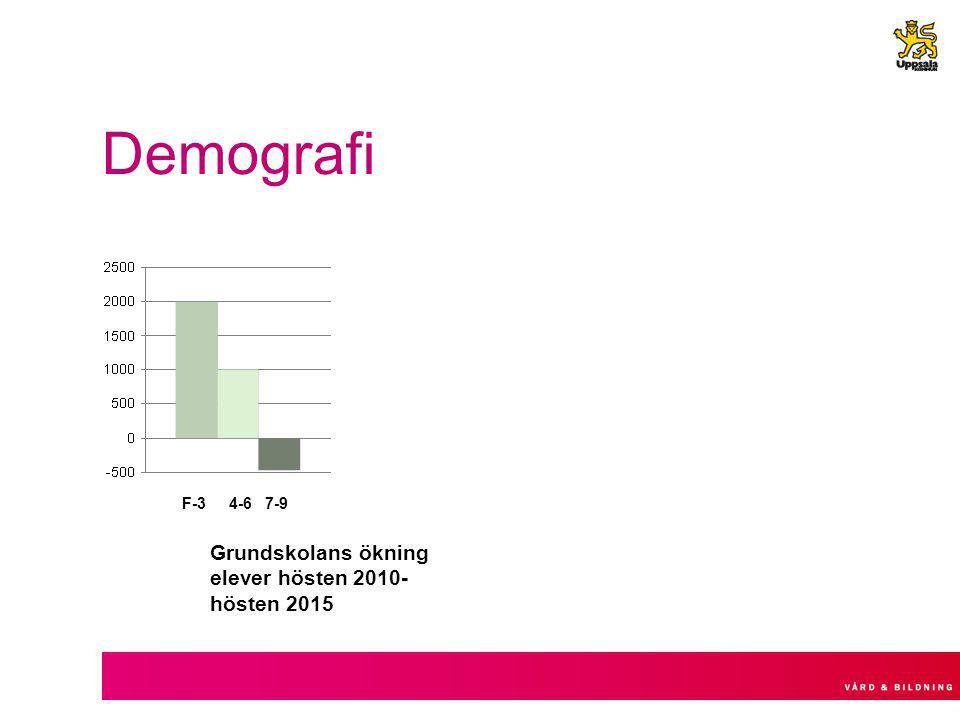 Demografi F-3 4-6 7-9 Grundskolans ökning elever hösten 2010- hösten 2015