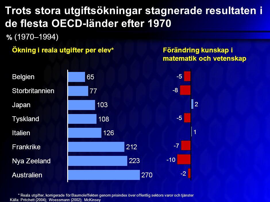 Trots stora utgiftsökningar stagnerade resultaten i de flesta OECD-länder efter 1970 % (1970–1994) *Reala utgifter, korrigerade för Baumoleffekten genom prisindex över offentlig sektors varor och tjänster Källa:Pritchett (2004); Woessmann (2002); McKinsey Ökning i reala utgifter per elev*Förändring kunskap i matematik och vetenskap Nya Zeeland Frankrike Australien Italien Japan Storbritannien Tyskland Belgien -5 -8 2 -5 1 -7 -10 -2