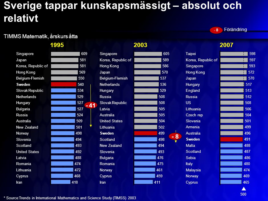Sverige tappar kunskapsmässigt – absolut och relativt Singapore 581Japan 581Korea, Republic of 569Hong Kong 550Belgium-Flemish 540Sweden 534Slovak Republic 529Netherlands 527Hungary 527Bulgaria 524Russia 509Australia 501New Zealand 498Norway 494Slovenia 493Scotland 492United States 609 Latvia 474Romania 472 488 468Cyprus 418Iran Lithuania Singapore 589Korea, Republic of 586Hong Kong 570Japan 537Belgium-Flemish 536Netherlands 529Hungary 508Russia 508Slovak Republic 505Latvia 505Australia 504United States 502Lithuania 499Sweden 498Scotland 494New Zealand 493Slovenia 605 Bulgaria 475Romania 461 476 459Cyprus 411Iran Norway TIMMS Matematik, årskurs åtta - 41 19952003 * Source:Trends in International Mathematics and Science Study (TIMSS) 2003 Taipei 597Korea, Republic of 593Singapore 572Hong Kong 570Japan 517Hungary 513England 512Russia 508US 506Lithuania 504Czech rep 501Slovenia 499Armenia 496Australia 491 500 488Malta 487Scotland 486Sebia 480 Sweden 474Malaysia 469Norway 465Cyprus 598 Italy 2007 - 8 Förändring