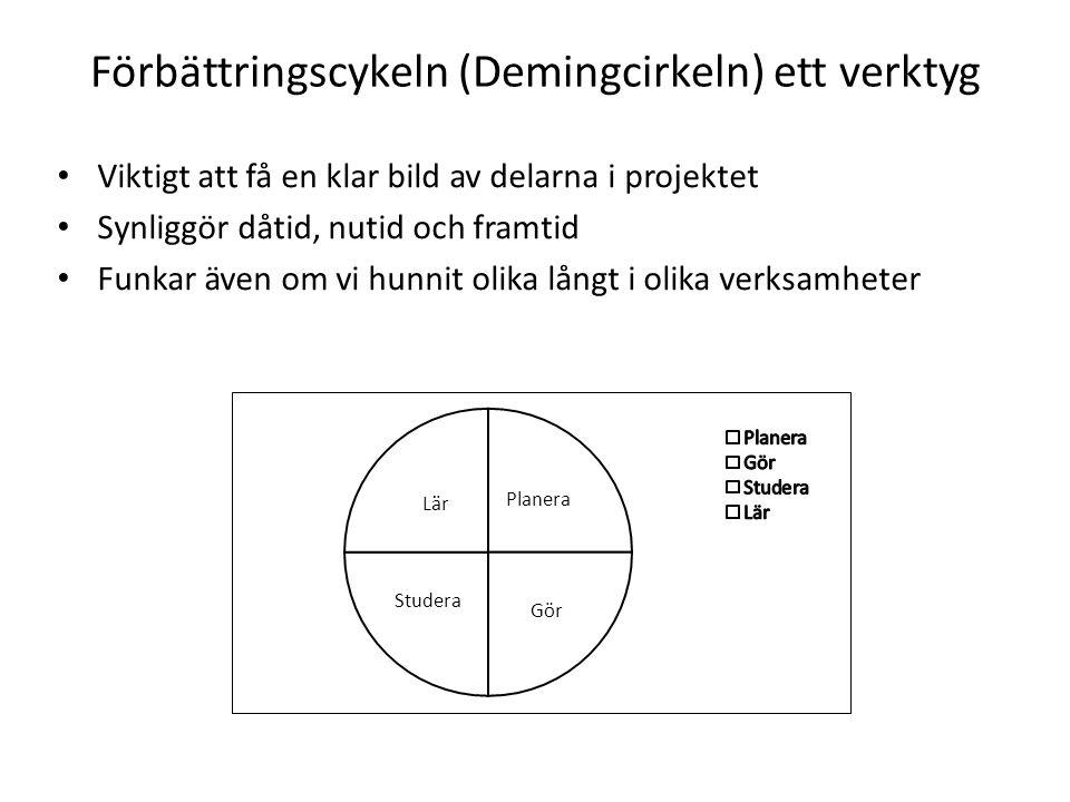 Förbättringscykeln (Demingcirkeln) ett verktyg Viktigt att få en klar bild av delarna i projektet Synliggör dåtid, nutid och framtid Funkar även om vi hunnit olika långt i olika verksamheter