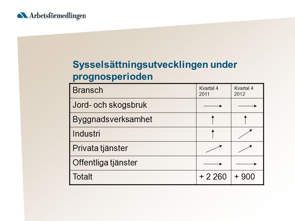 Sysselsättningsutvecklingen under prognosperioden Bransch Kvartal 4 2011 Kvartal 4 2012 Jord- och skogsbruk Byggnadsverksamhet Industri Privata tjänst