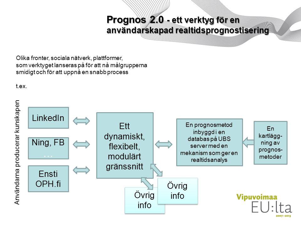 En prognosmetod inbyggd i en databas på UBS server med en mekanism som ger en realtidsanalys Ett dynamiskt, flexibelt, modulärt gränssnitt LinkedIn Ning, FB … Ensti OPH.fi Olika fronter, sociala nätverk, plattformer, som verktyget lanseras på för att nå målgrupperna smidigt och för att uppnå en snabb process t.ex.