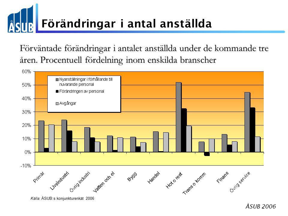 ÅSUB 2006 Förändringar i antal anställda Förväntade förändringar i antalet anställda under de kommande tre åren. Procentuell fördelning inom enskilda