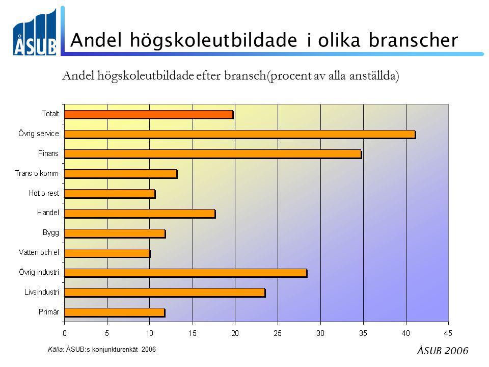 ÅSUB 2006 Andel högskoleutbildade i olika branscher Andel högskoleutbildade efter bransch(procent av alla anställda) Källa: ÅSUB:s konjunkturenkät 200
