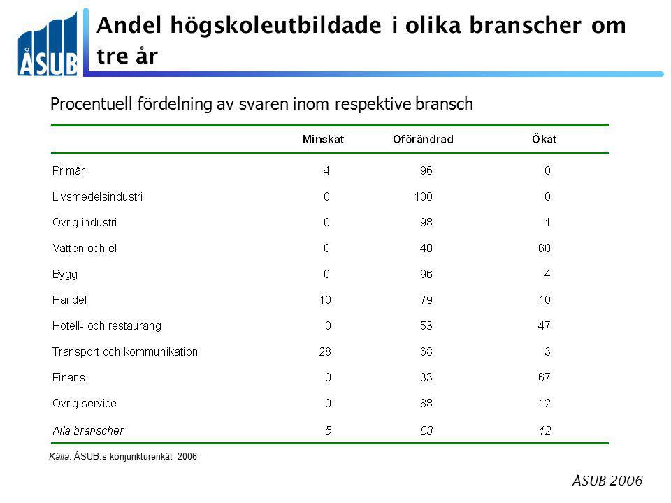 ÅSUB 2006 Andel högskoleutbildade i olika branscher om tre år Källa: ÅSUB:s konjunkturenkät våren 2006 Procentuell fördelning av svaren inom respektive bransch Källa: ÅSUB:s konjunkturenkät 2006