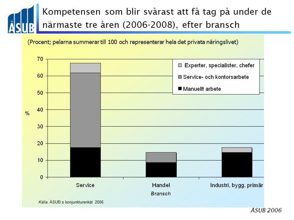 ÅSUB 2006 Kompetensen som blir svårast att få tag på under de närmaste tre åren (2006-2008), efter bransch (Procent; pelarna summerar till 100 och representerar hela det privata näringslivet) Källa: ÅSUB:s konjunkturenkät 2006