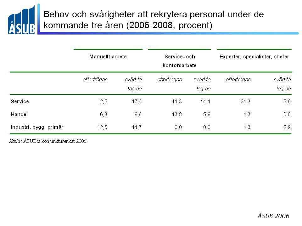 ÅSUB 2006 Fortbildningsfrekvensen efter bransch (procent) Källa: ÅSUB:s konjunkturenkät 2006, uppgifter från företagens ekonomiansvariga
