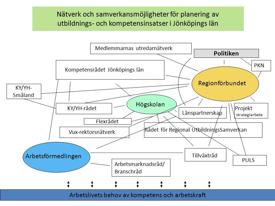 Tillgänglig kunskap inom egna organisationen Exempel på rapporter och annat inom verksamheten: Strategier och handlingsplaner för kompetensförsörjning (gjord enligt Kairos Futures analysmetodik) Befolkningsprognoser och framskrivningar (rAps) RUP'en (SWOT-analys och årliga uppföljningar), GIS Arbetsmarknadsstatistik (sammanställningar åt politiken och olika råd) Kompetenser: Marlene: Enkätkonstruktion Datainsamling, bearbetning och analys av kvantitativa och kvalitativa data.