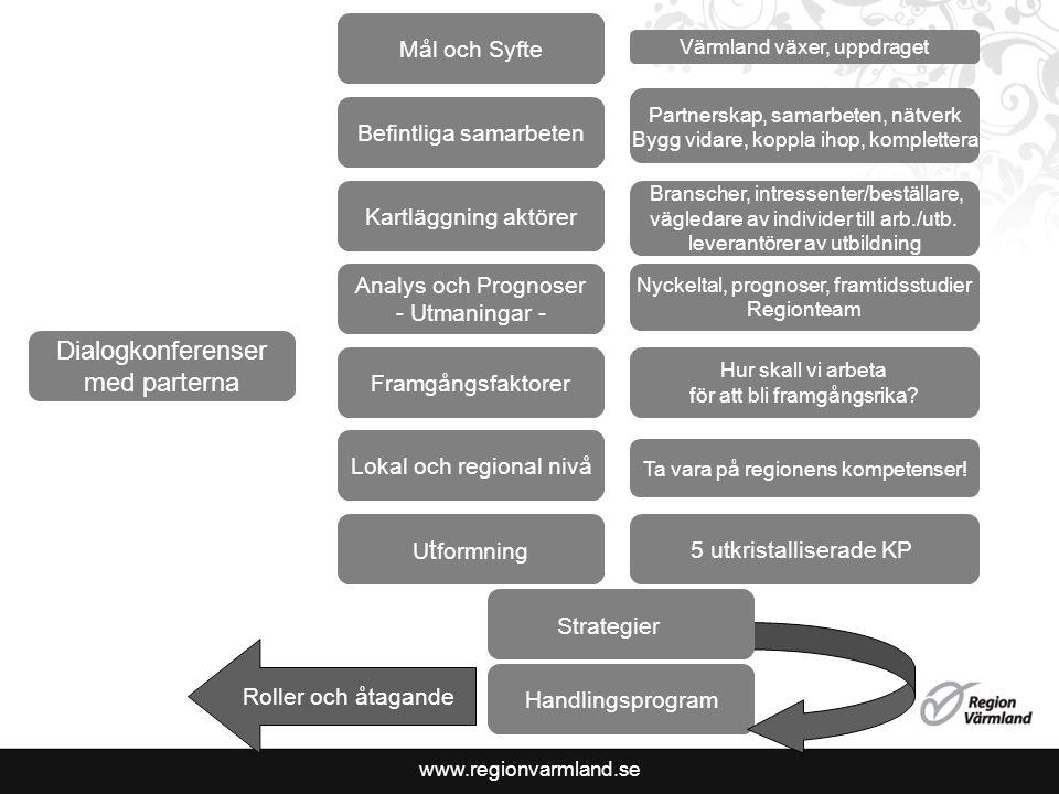 www.regionvarmland.se Dialogkonferenser med parterna Analys och Prognoser - Utmaningar - Mål och Syfte Kartläggning aktörer Befintliga samarbeten Framgångsfaktorer Lokal och regional nivå Hur skall vi arbeta för att bli framgångsrika.