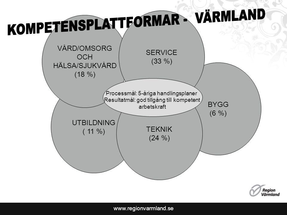 www.regionvarmland.se UTBILDNING ( 11 %) VÅRD/OMSORG OCH HÄLSA/SJUKVÅRD (18 %) BYGG (6 %) TEKNIK (24 %) SERVICE (33 %) Processmål: 5-åriga handlingsplaner Resultatmål: god tillgång till kompetent arbetskraft