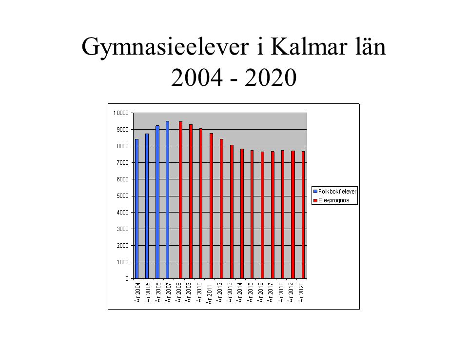 Gymnasieelever i Kalmar län 2004 - 2020