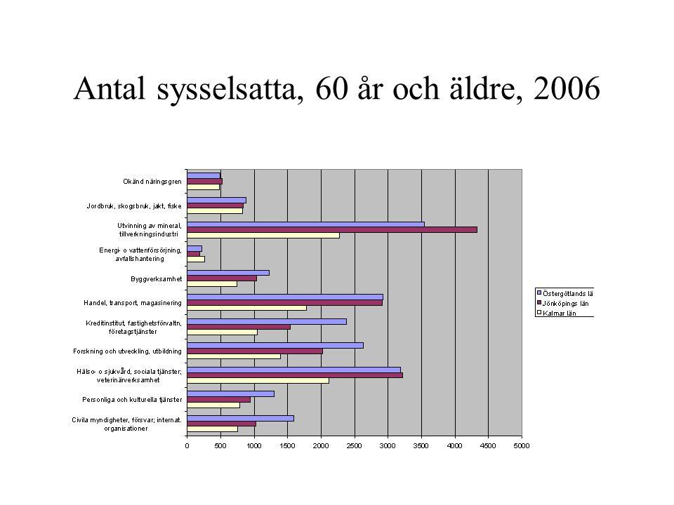 Antal sysselsatta, 60 år och äldre, 2006