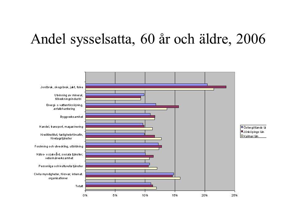 Andel sysselsatta, 60 år och äldre, 2006
