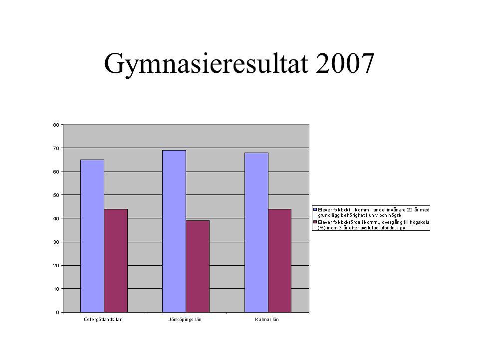 Gymnasieresultat 2007
