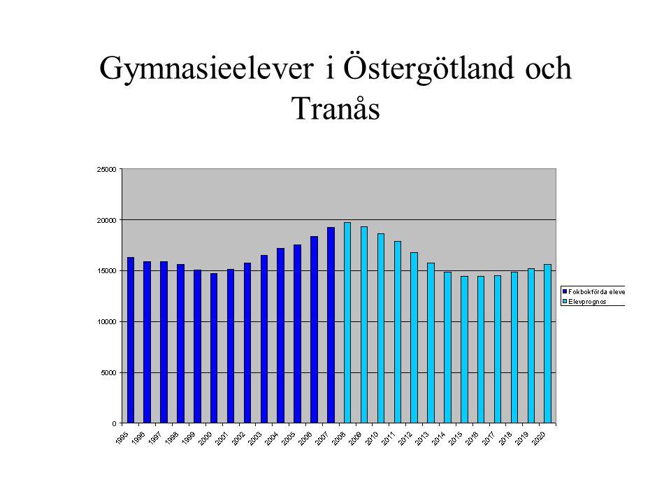 Gymnasieelever i Östergötland och Tranås