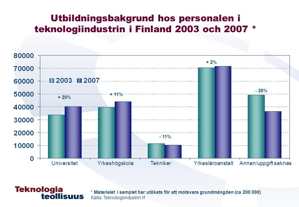 Utbildningsbakgrund hos personalen i teknologiindustrin i Finland 2003 och 2007 * Universitet Yrkeshögskola Tekniker Yrkesläroanstalt Annan/uppgift sa
