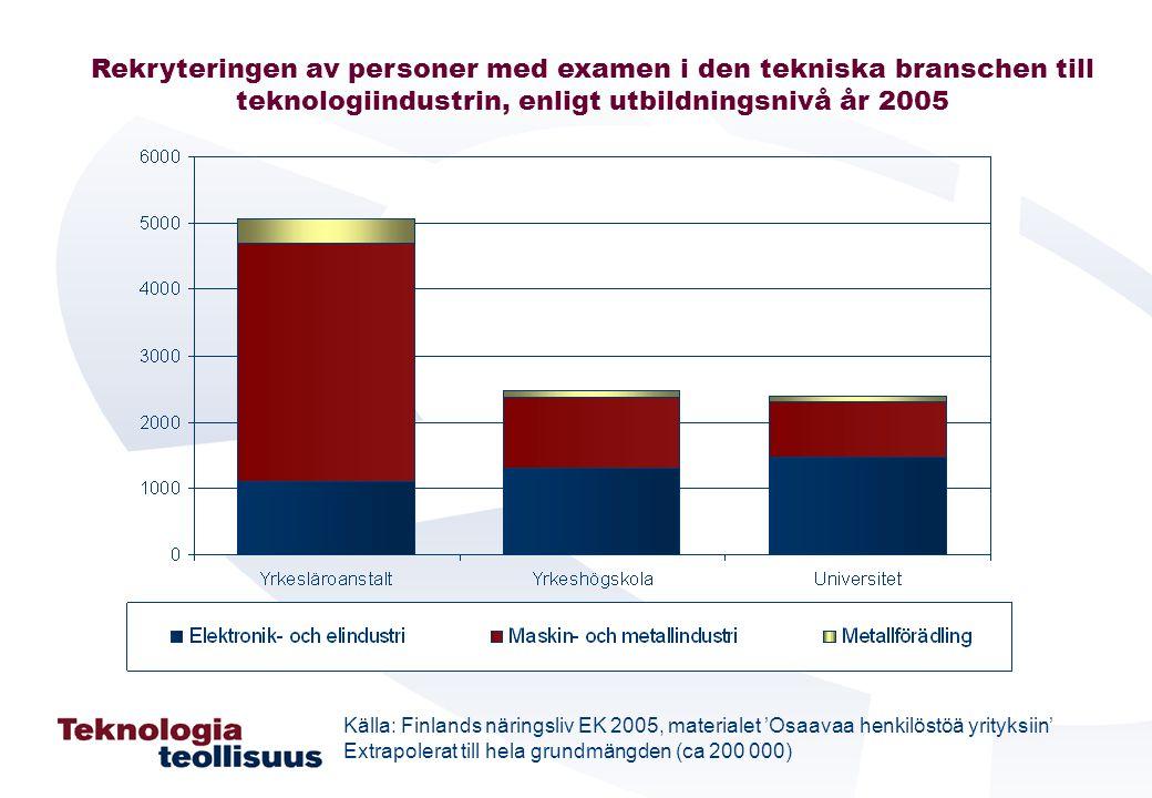 Rekryteringen av personer med examen i den tekniska branschen till teknologiindustrin, enligt utbildningsnivå år 2005 Källa: Finlands näringsliv EK 20