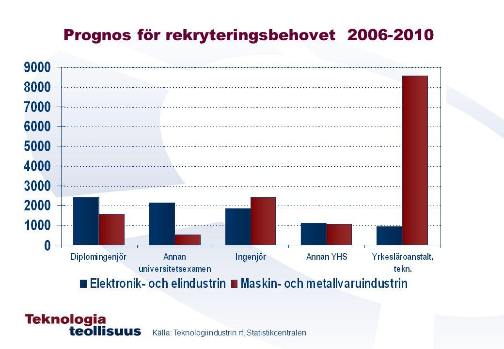 Prognos för rekryteringsbehovet 2006-2010 Källa: Teknologiindustrin rf, Statistikcentralen