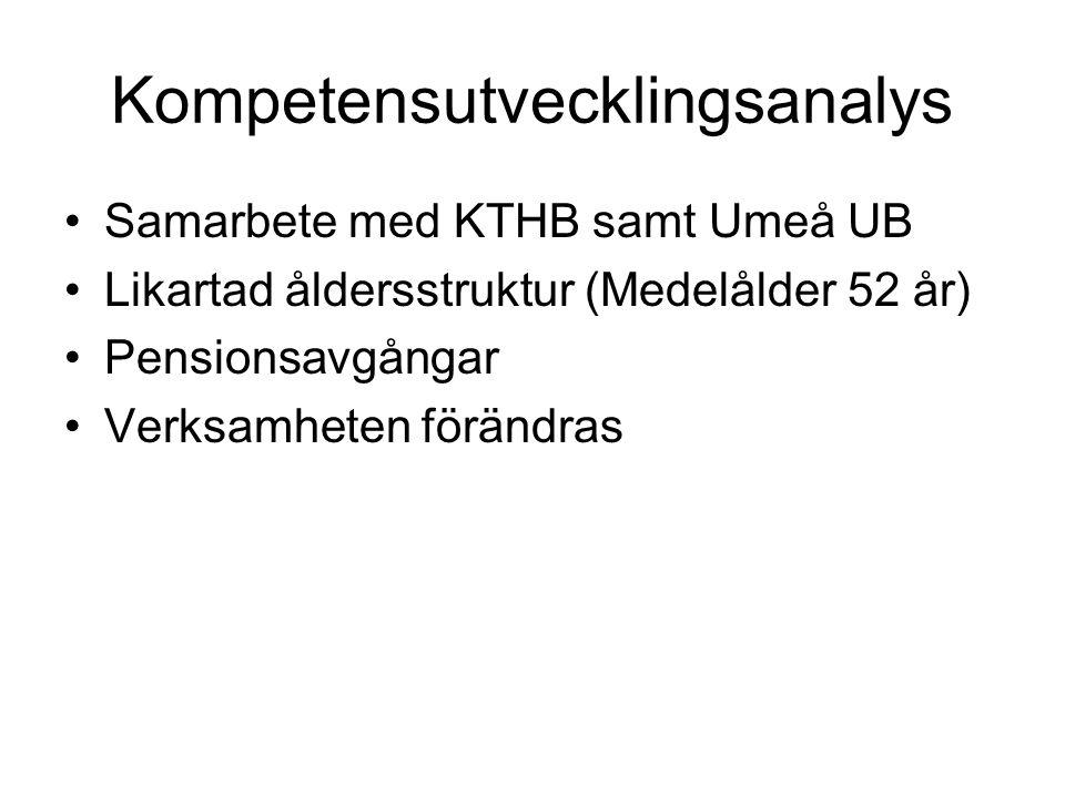Kompetensutvecklingsanalys Samarbete med KTHB samt Umeå UB Likartad åldersstruktur (Medelålder 52 år) Pensionsavgångar Verksamheten förändras